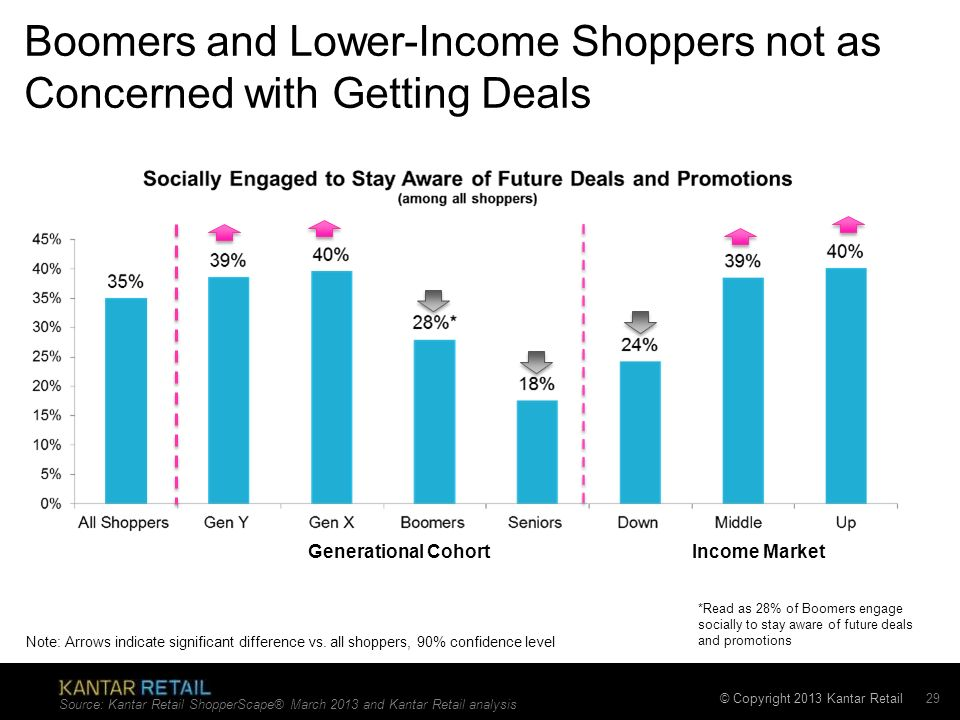 Boomers and Lower-Income Shoppers not as Concerned with Getting Deals