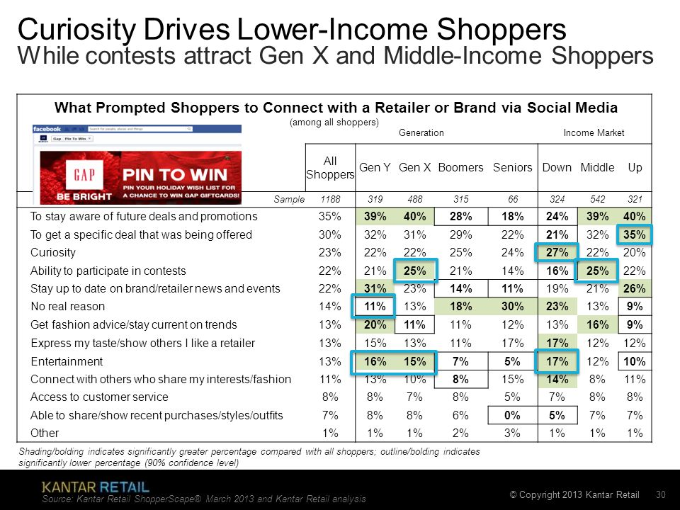 Curiosity Drives Lower-Income Shoppers
