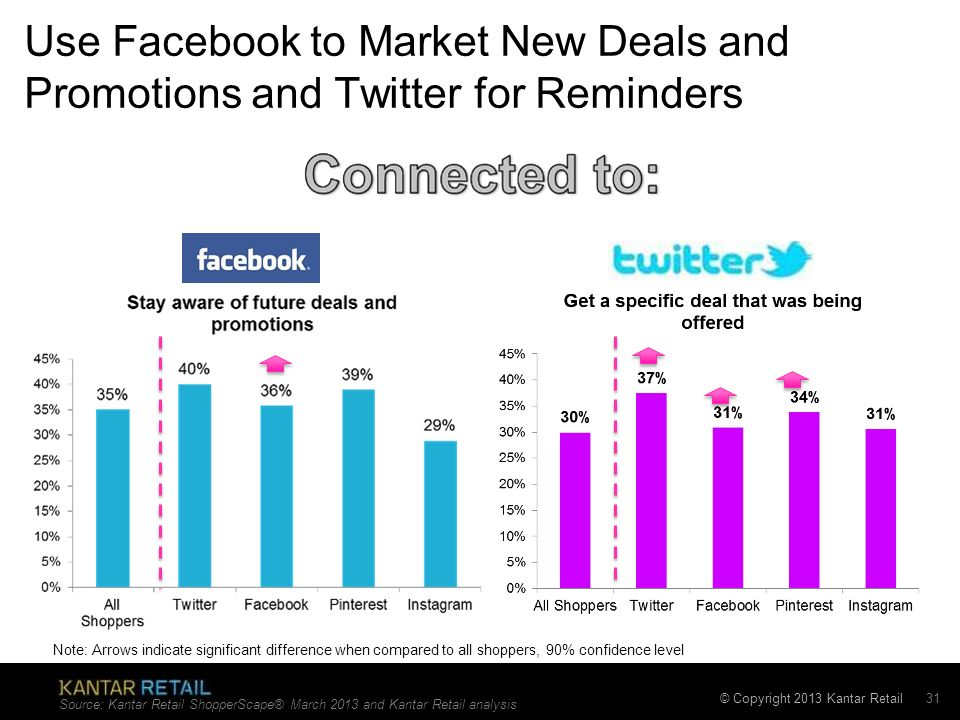 Use Facebook to Market New Deals and Promotions and Twitter for Reminders