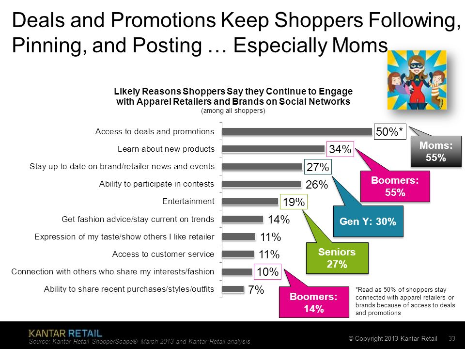 Deals and Promotions Keep Shoppers Following, Pinning, and Posting … Especially Moms