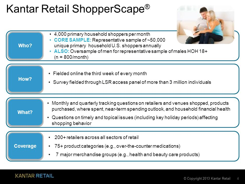Kantar Retail ShopperScape®