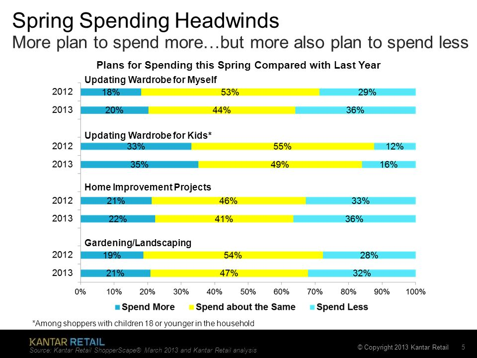 Spring Spending Headwinds