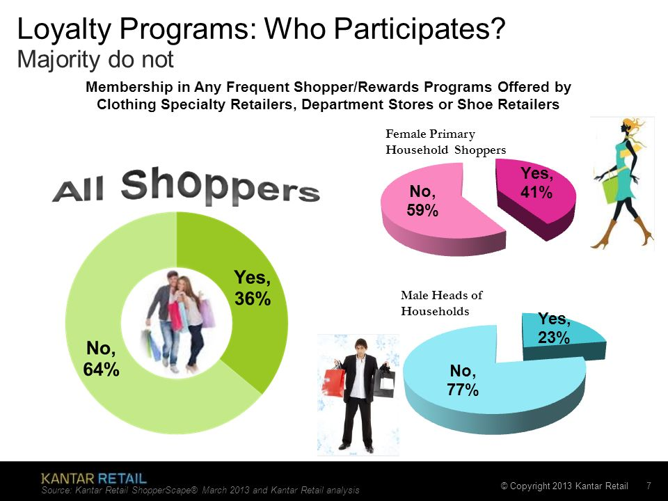Loyalty Programs: Who Participates