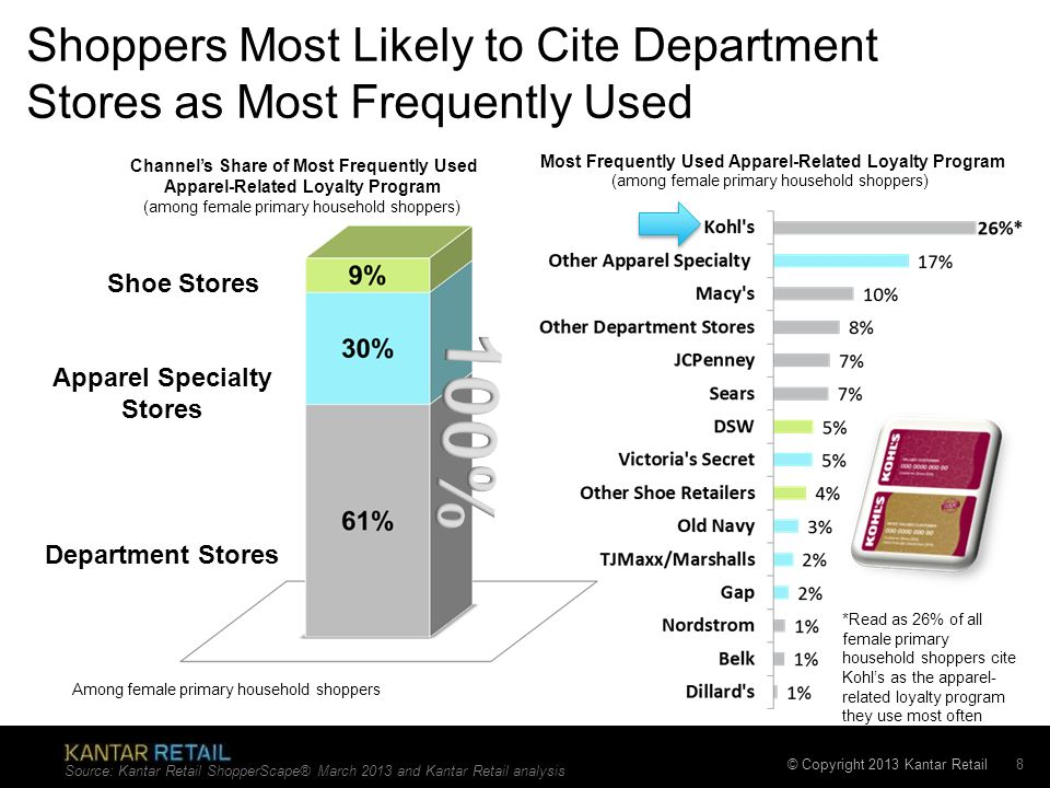 Shoppers Most Likely to Cite Department Stores as Most Frequently Used