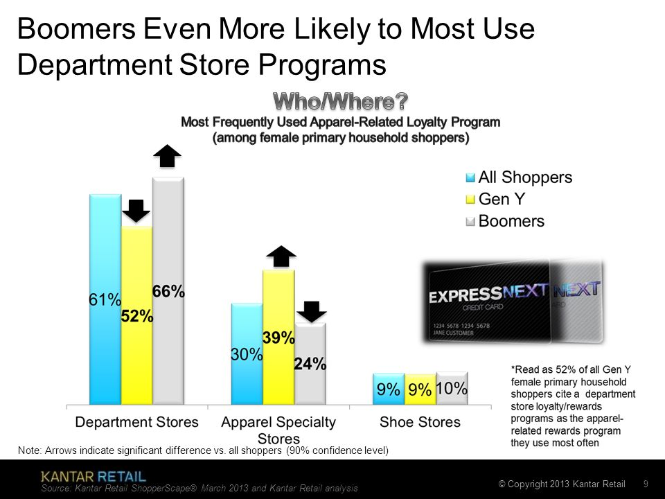 Boomers Even More Likely to Most Use Department Store Programs