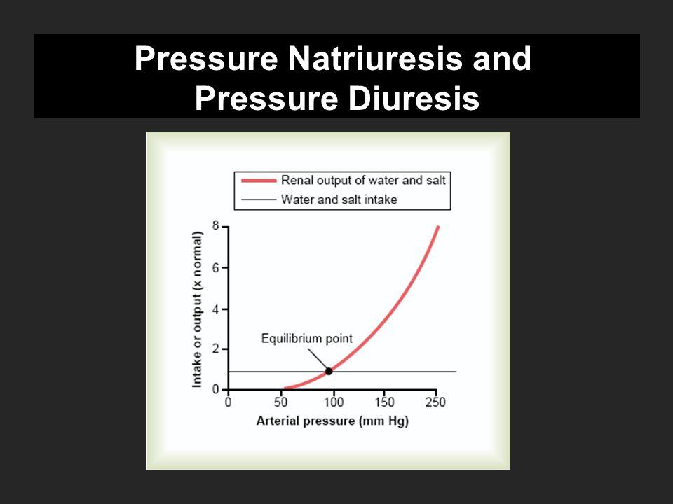 Pressure Natriuresis and