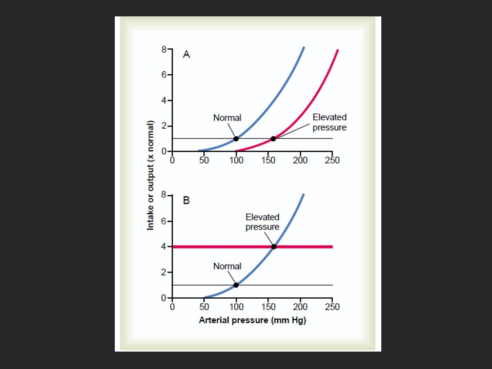 Two ways in which the arterial pressure can be increased: A, by
