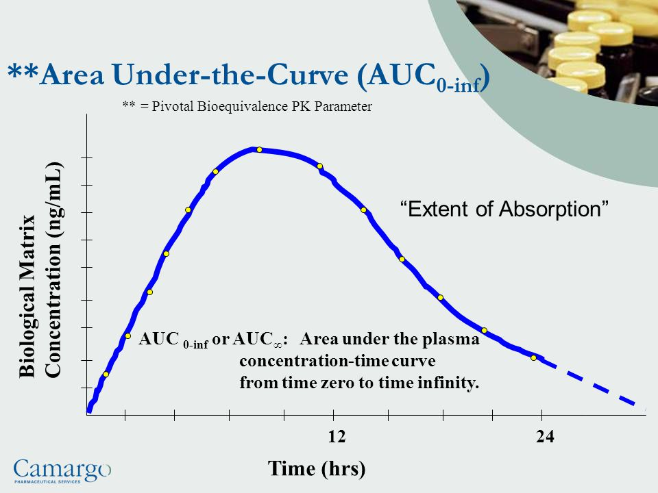 **Area Under-the-Curve (AUC0-inf)