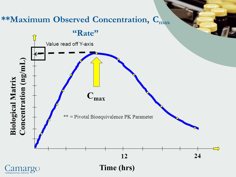**Maximum Observed Concentration, Cmax Rate