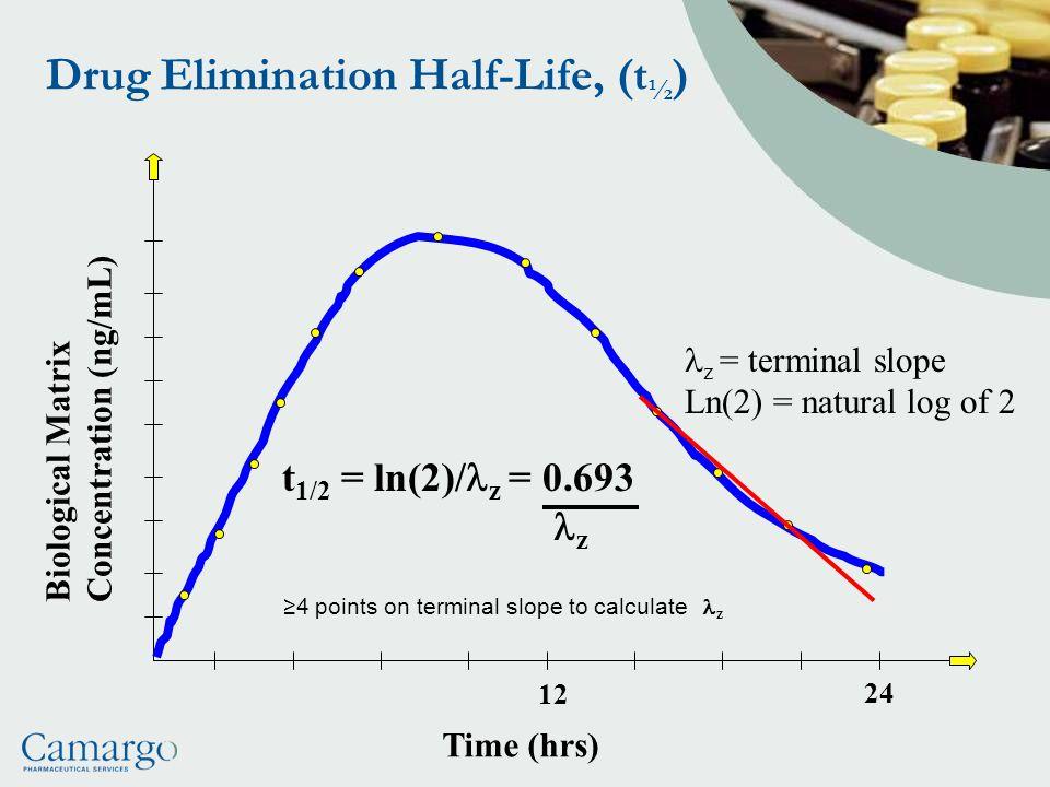 Drug Elimination Half-Life, (t½)