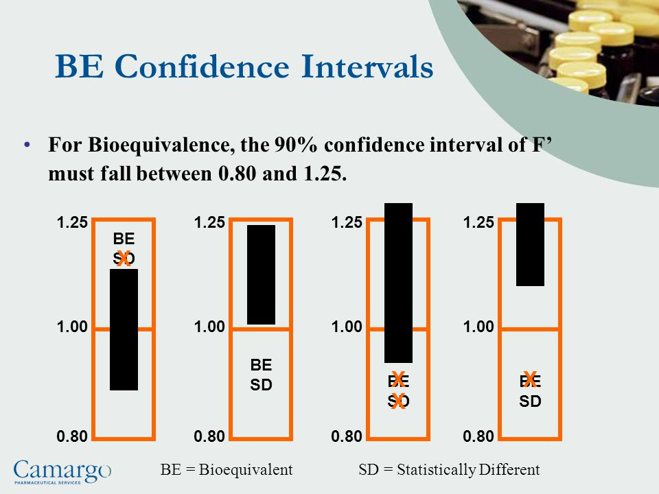 BE Confidence Intervals