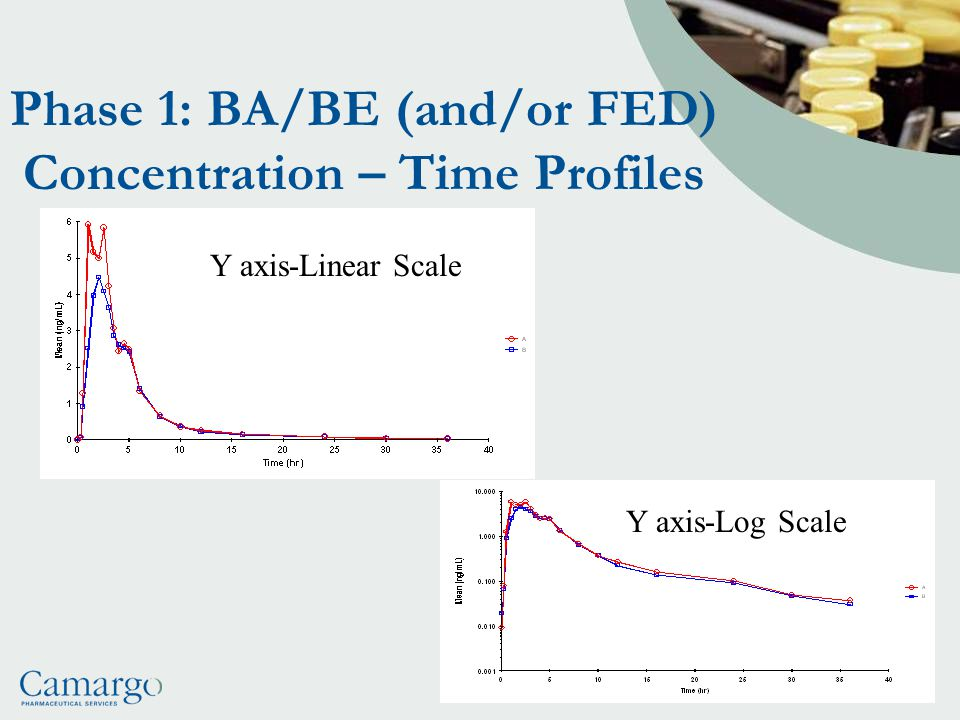 Phase 1: BA/BE (and/or FED) Concentration – Time Profiles