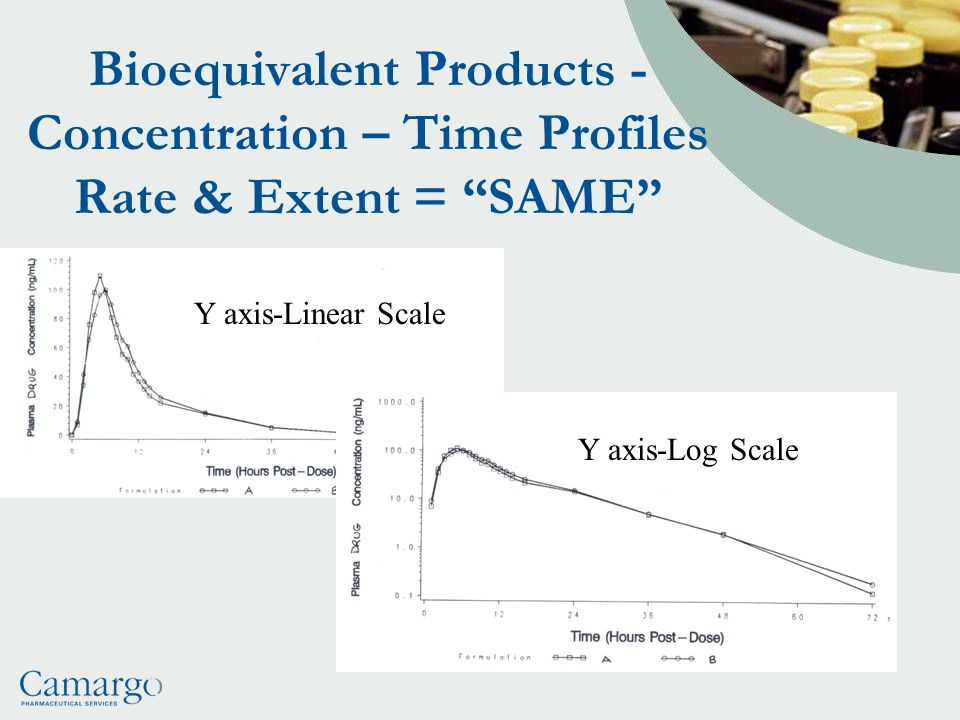 Bioequivalent Products - Concentration – Time Profiles Rate & Extent = SAME