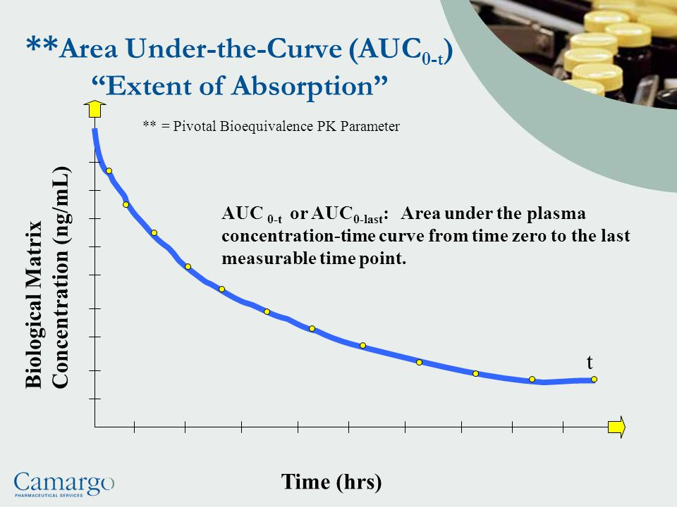 **Area Under-the-Curve (AUC0-t) Extent of Absorption