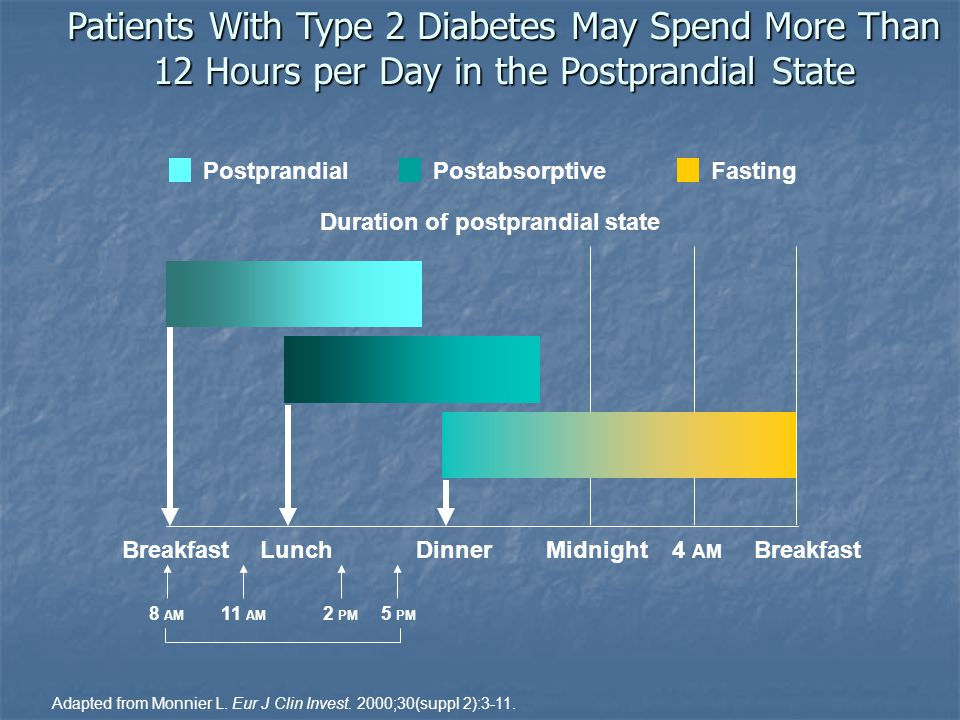 Duration of postprandial state