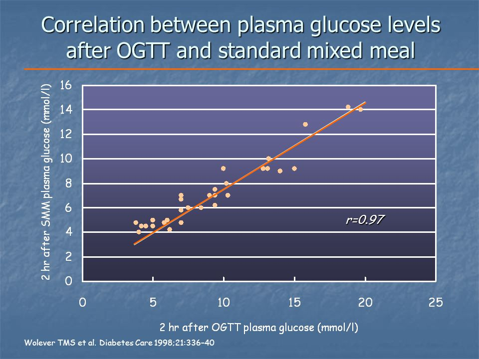relationship between diabetes and cholesterol levels