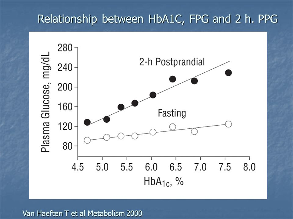 Relationship between HbA1C, FPG and 2 h. PPG