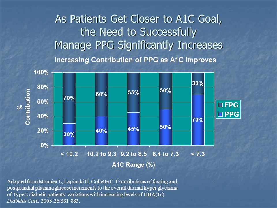 As Patients Get Closer to A1C Goal, the Need to Successfully Manage PPG Significantly Increases
