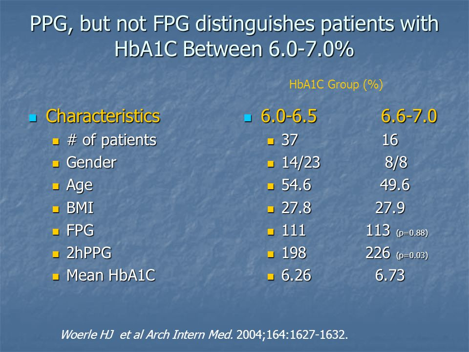 PPG, but not FPG distinguishes patients with HbA1C Between 6.0-7.0%