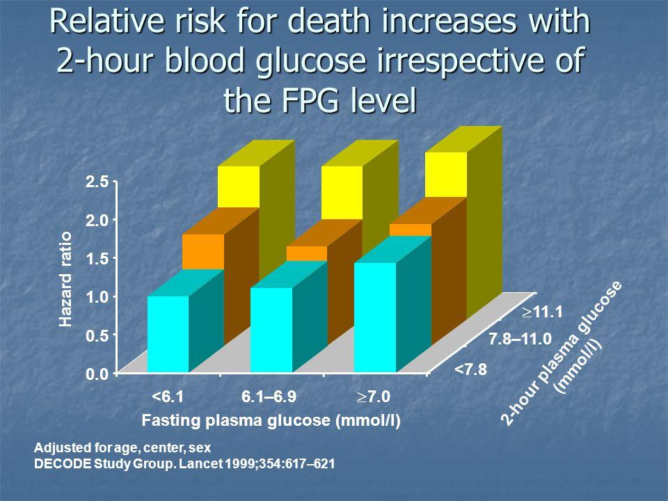 2-hour plasma glucose (mmol/l) Fasting plasma glucose (mmol/l)