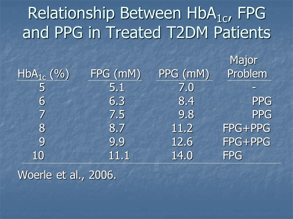 Relationship Between HbA1c, FPG and PPG in Treated T2DM Patients