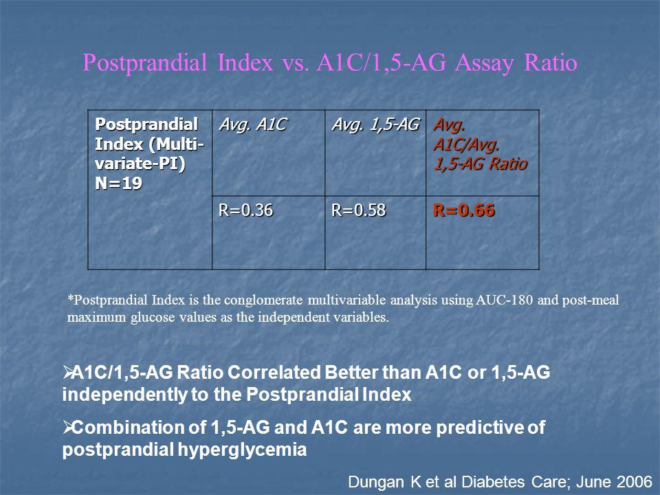 Postprandial Index vs. A1C/1,5-AG Assay Ratio