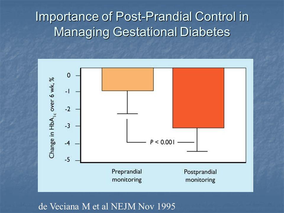 Importance of Post-Prandial Control in Managing Gestational Diabetes