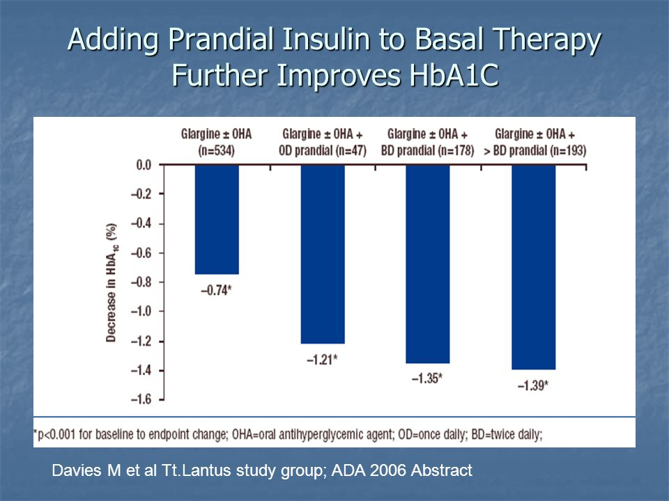 Adding Prandial Insulin to Basal Therapy Further Improves HbA1C