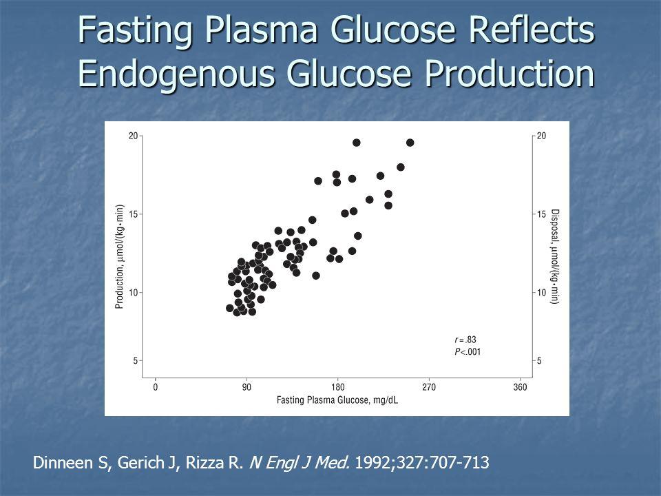 Fasting Plasma Glucose Reflects Endogenous Glucose Production