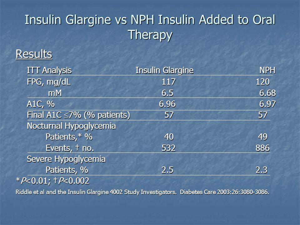 Insulin Glargine vs NPH Insulin Added to Oral Therapy