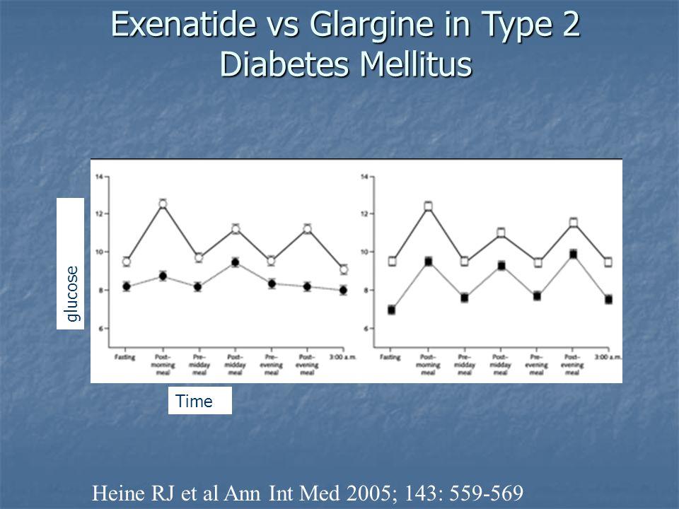 Exenatide vs Glargine in Type 2 Diabetes Mellitus