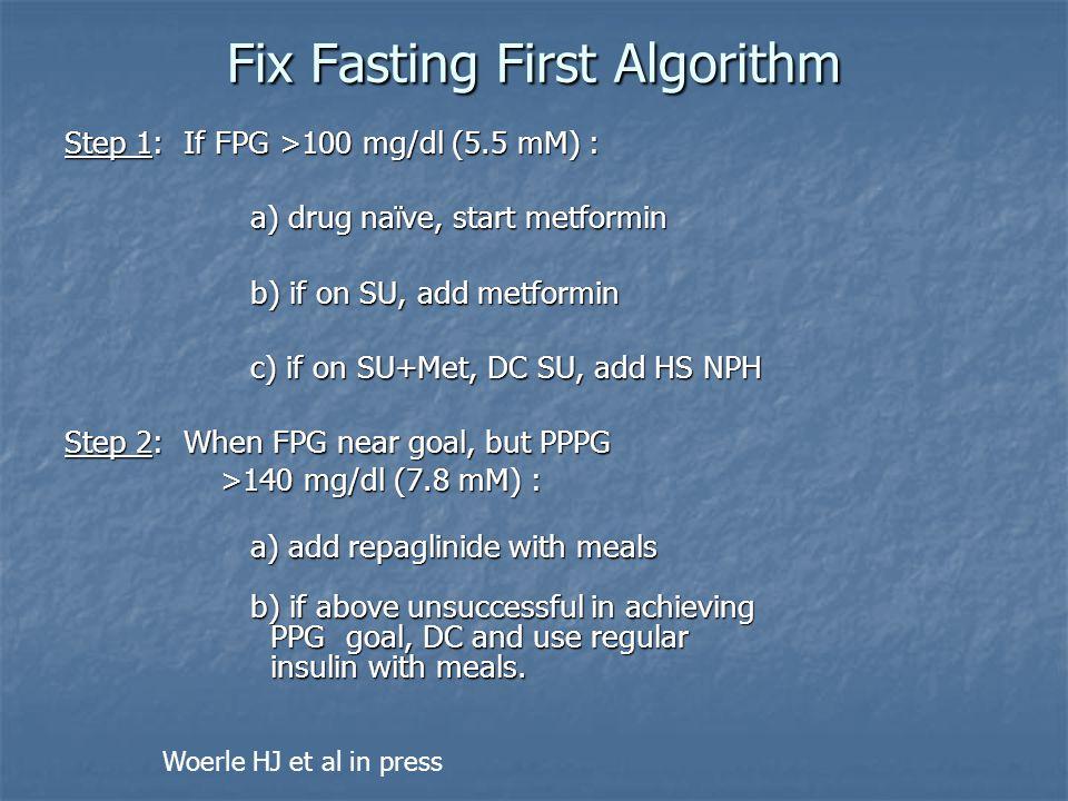 Fix Fasting First Algorithm