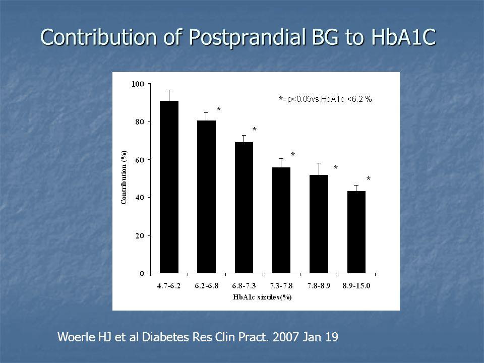 Contribution of Postprandial BG to HbA1C