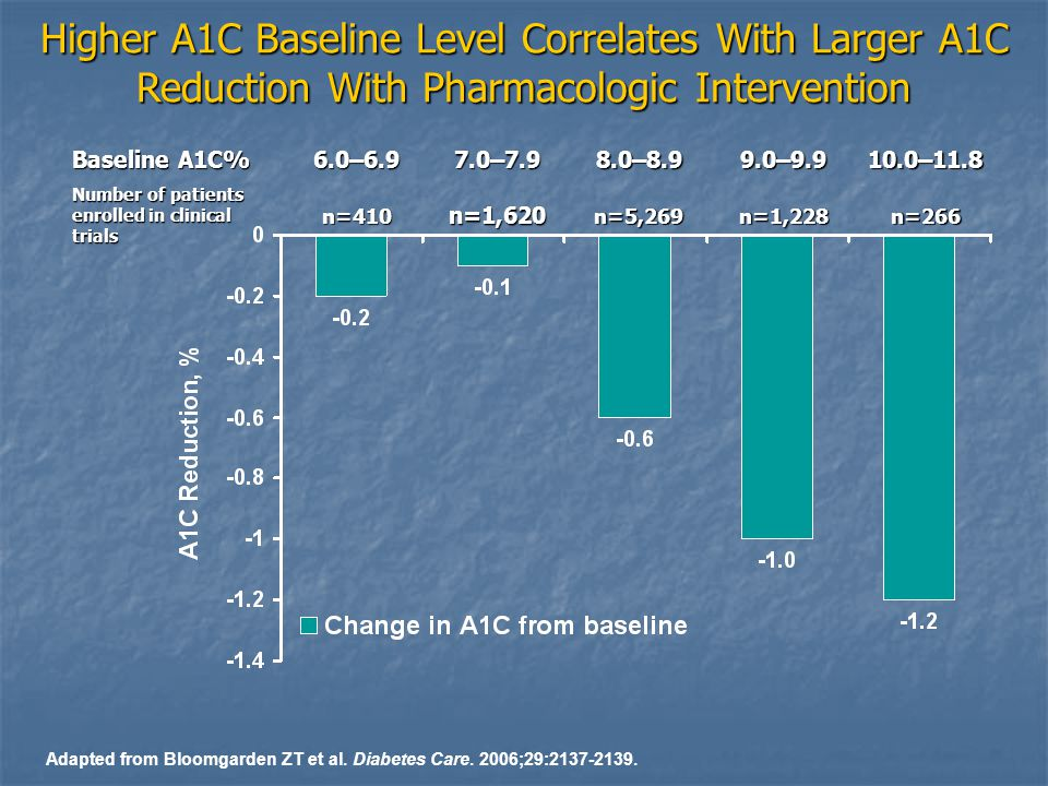 Higher A1C Baseline Level Correlates With Larger A1C Reduction With Pharmacologic Intervention