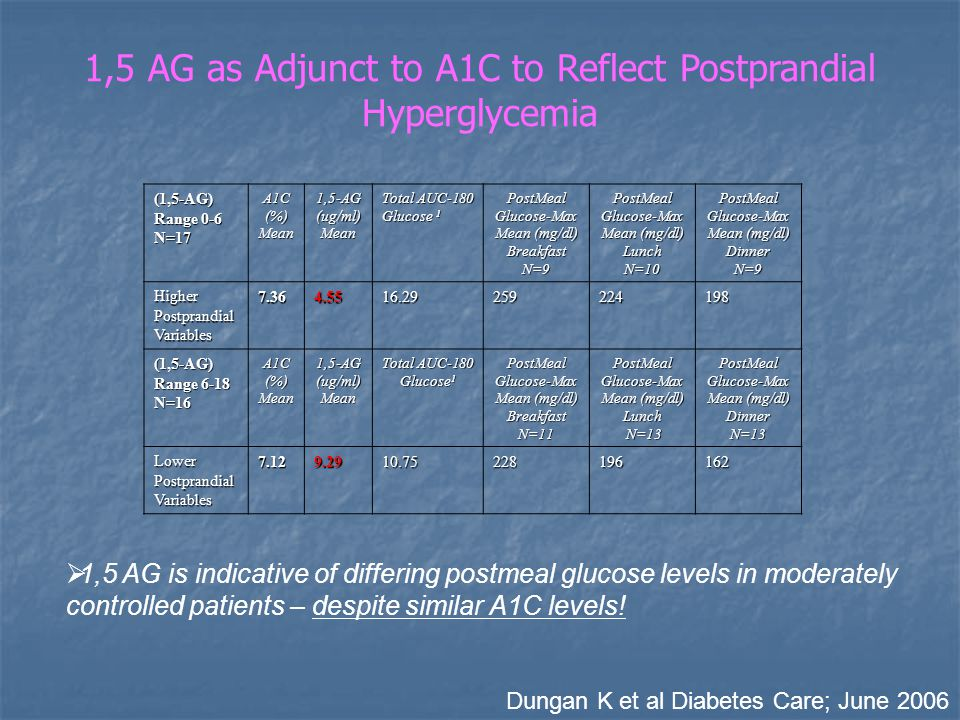 1,5 AG as Adjunct to A1C to Reflect Postprandial Hyperglycemia