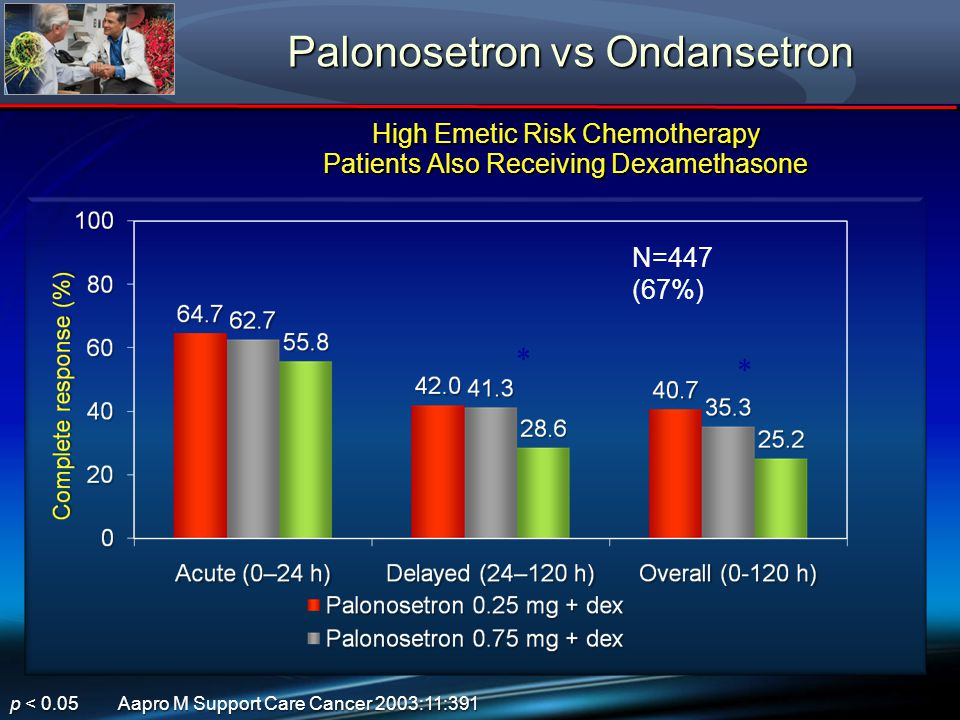 Palonosetron vs Ondansetron High Emetic Risk Chemotherapy Patients Also Receiving Dexamethasone