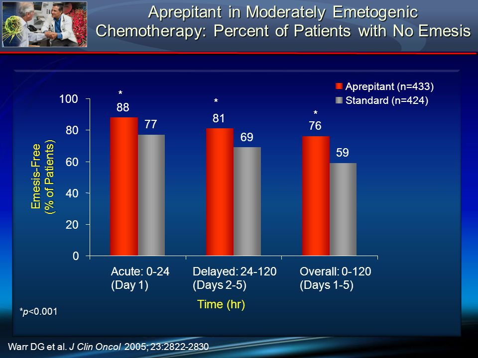 Aprepitant in Moderately Emetogenic Chemotherapy: Percent of Patients with No Emesis