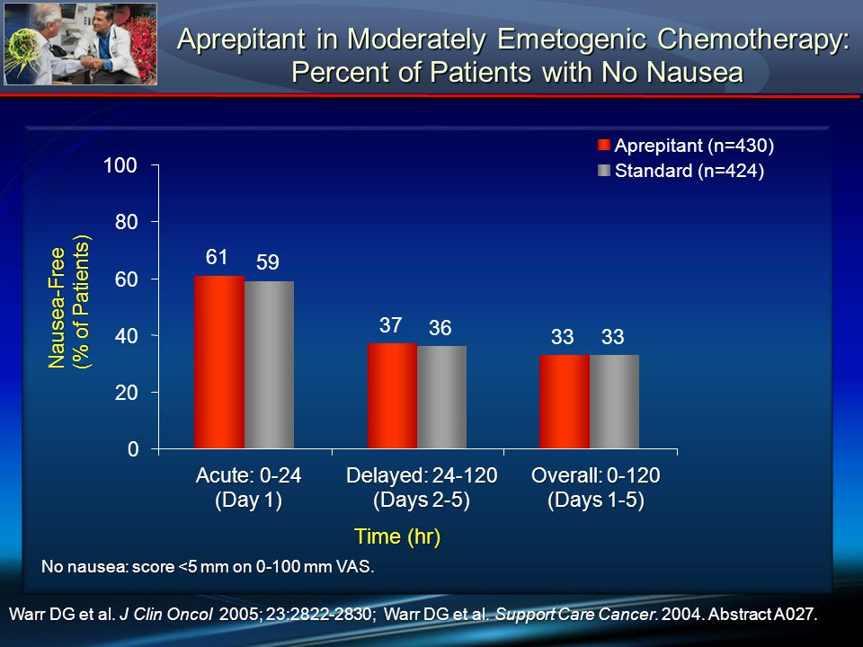 Aprepitant in Moderately Emetogenic Chemotherapy: Percent of Patients with No Nausea