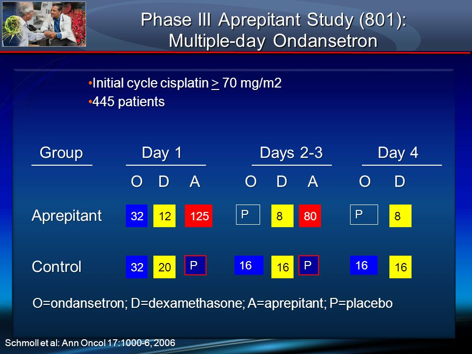 Phase III Aprepitant Study (801): Multiple-day Ondansetron