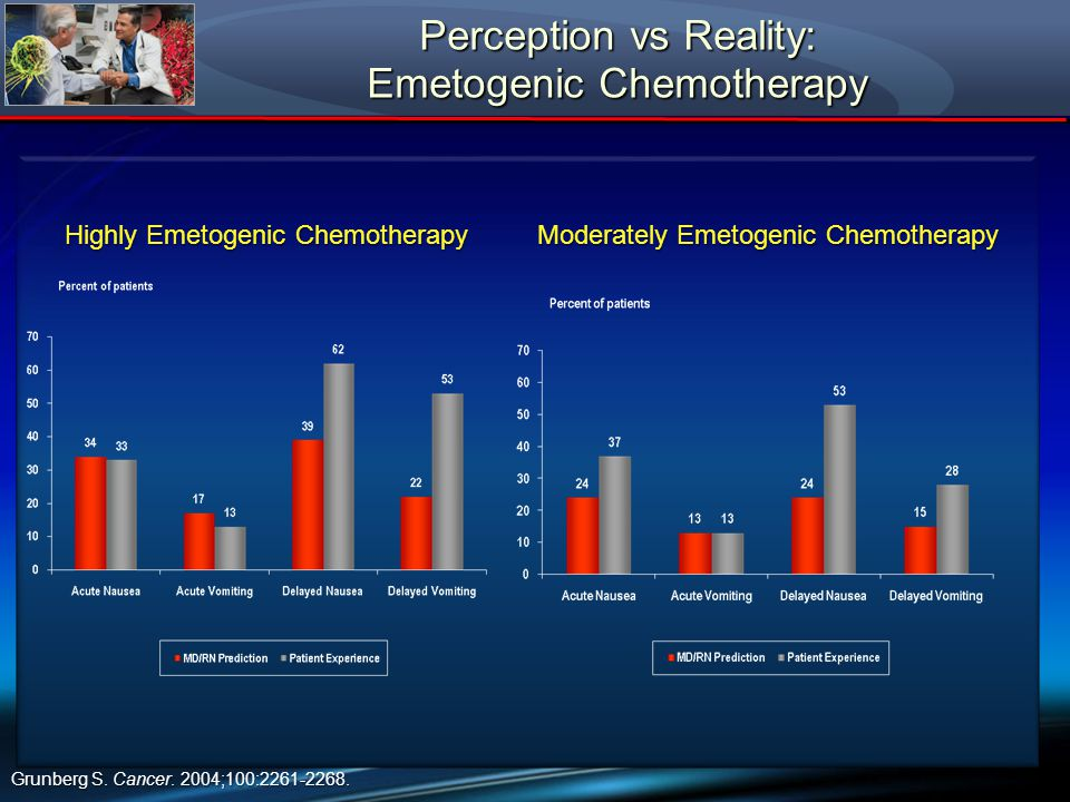 Perception vs Reality: Emetogenic Chemotherapy