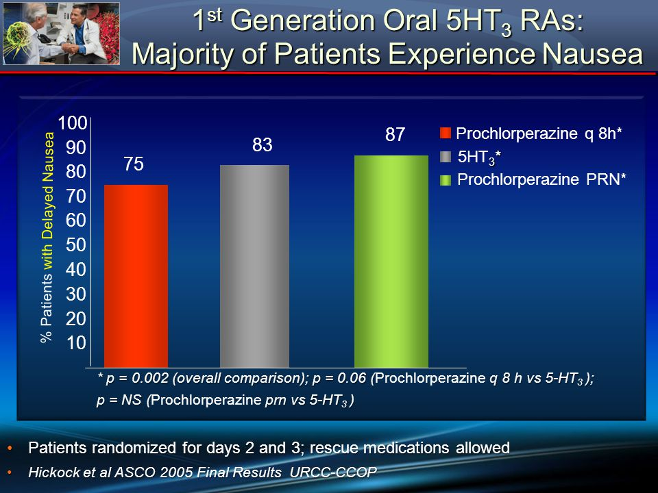 1st Generation Oral 5HT3 RAs: Majority of Patients Experience Nausea