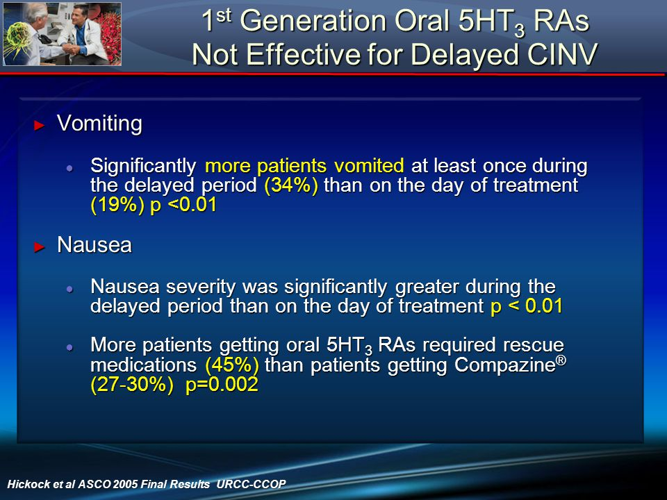 1st Generation Oral 5HT3 RAs Not Effective for Delayed CINV