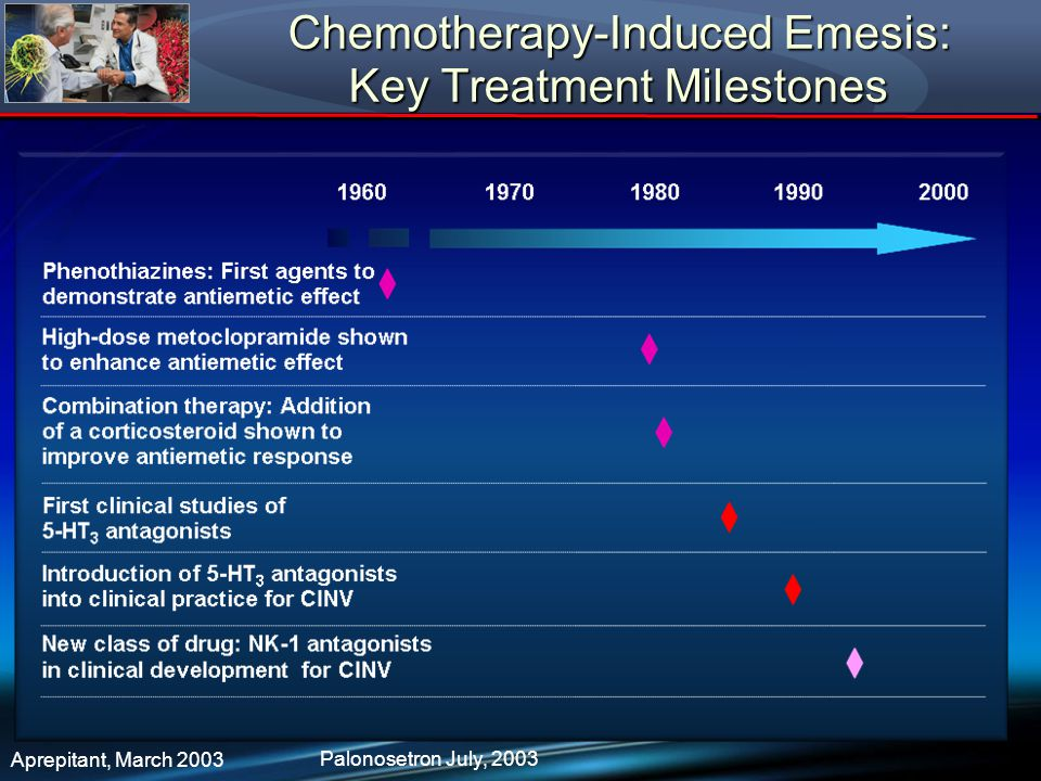 Chemotherapy-Induced Emesis: Key Treatment Milestones