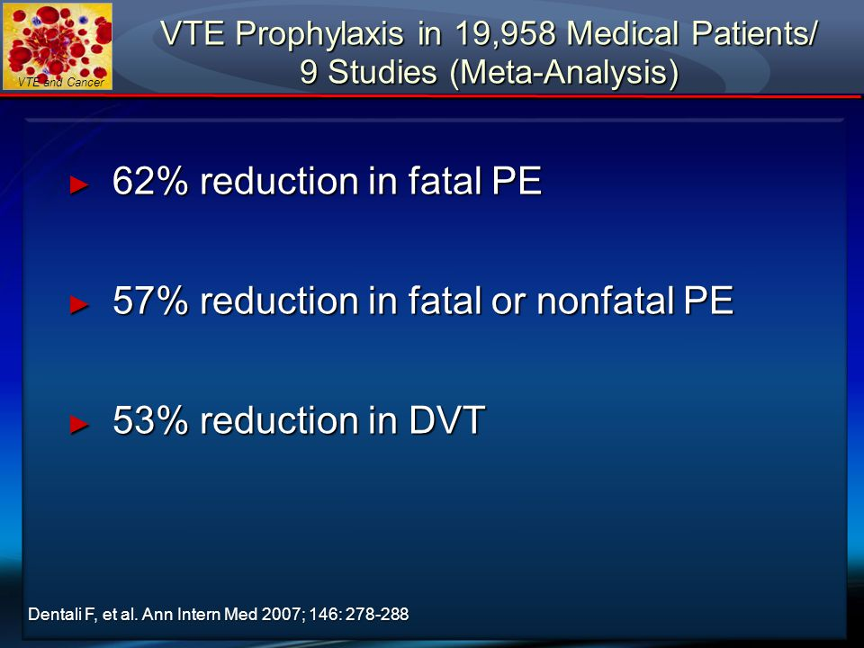 VTE Prophylaxis in 19,958 Medical Patients/ 9 Studies (Meta-Analysis)