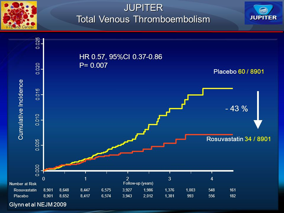 Total Venous Thromboembolism