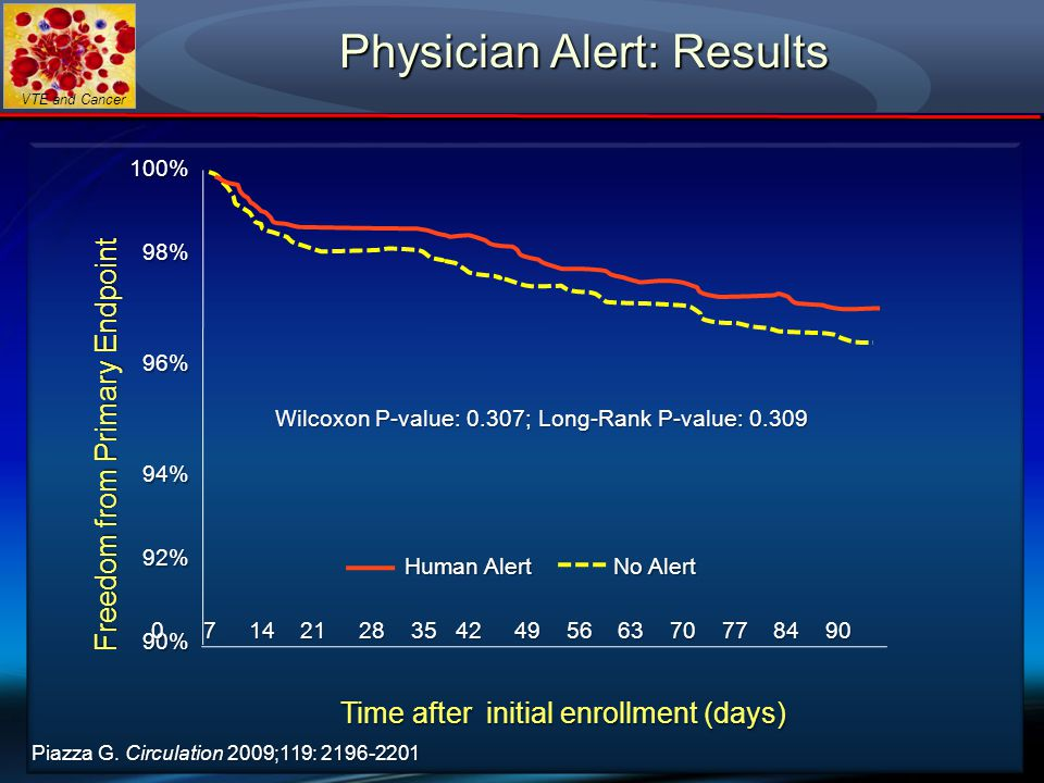 Physician Alert: Results