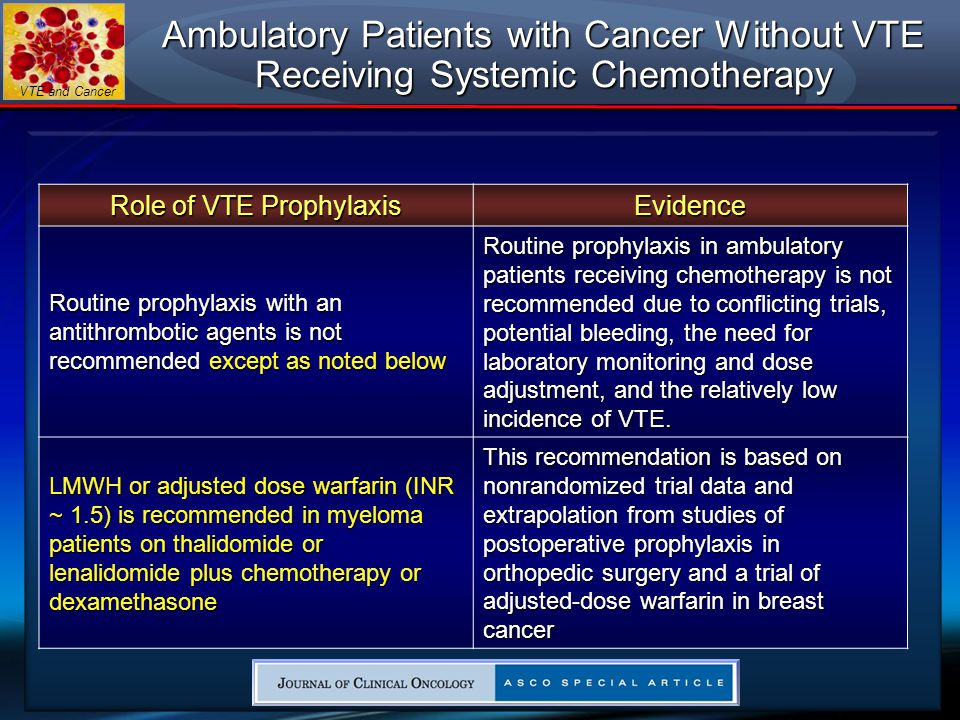 Role of VTE Prophylaxis