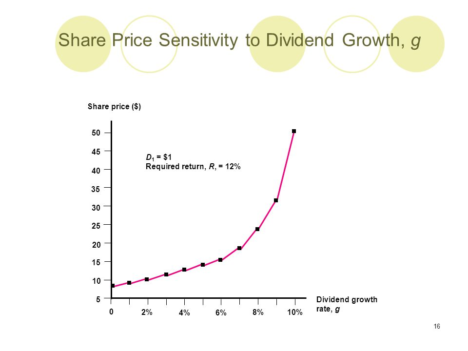 Share Price Sensitivity to Dividend Growth, g