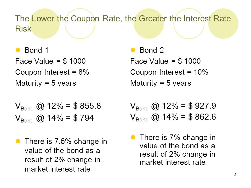 The Lower the Coupon Rate, the Greater the Interest Rate Risk