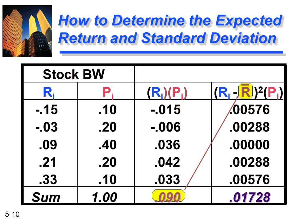 How to Determine the Expected Return and Standard Deviation